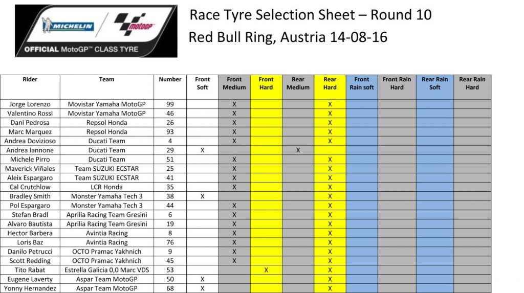 Race Tyre selection sheet - Austria
